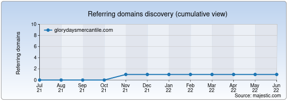 Referring domains for glorydaysmercantile.com by Majestic Seo