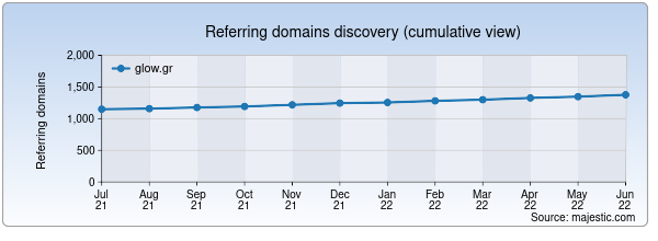 Referring domains for glow.gr by Majestic Seo