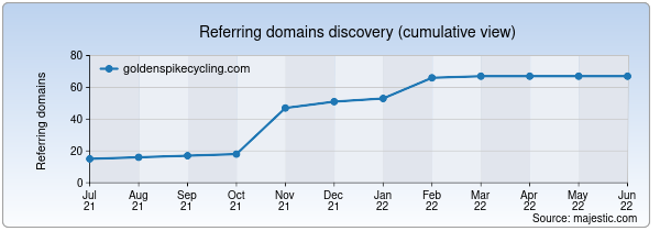 Referring domains for goldenspikecycling.com by Majestic Seo