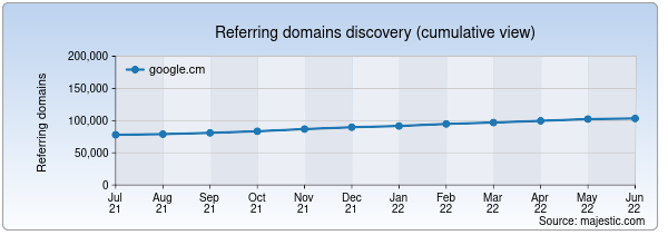 Referring domains for google.cm by Majestic Seo