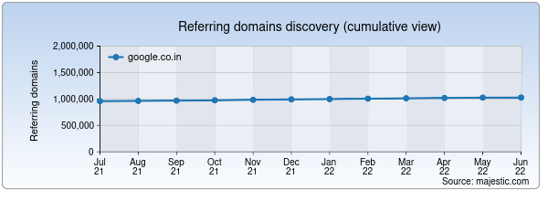 Referring domains for google.co.in by Majestic Seo
