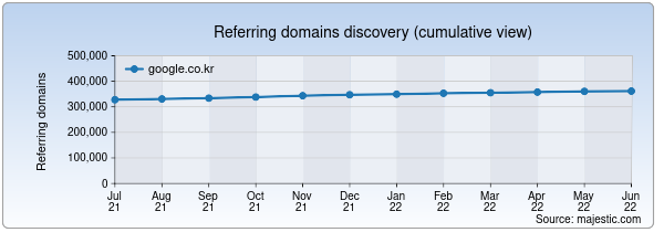 Referring domains for google.co.kr by Majestic Seo