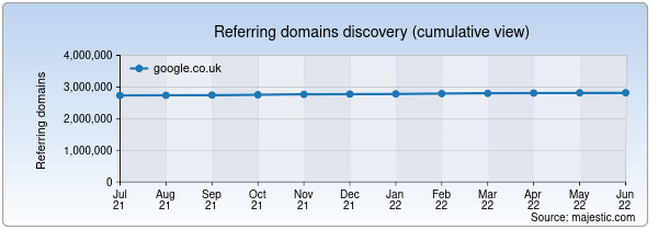 Referring domains for google.co.uk by Majestic Seo