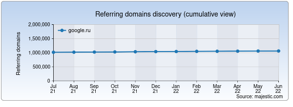 Referring domains for google.ru by Majestic Seo