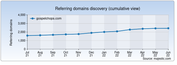 Referring domains for gospelchops.com by Majestic Seo