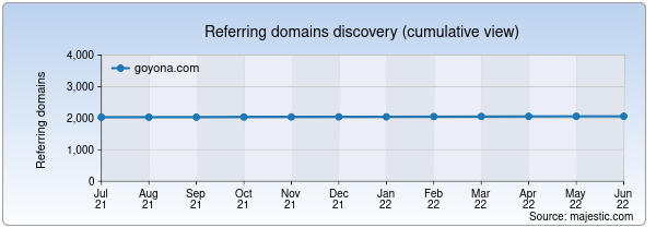 Referring domains for goyona.com by Majestic Seo