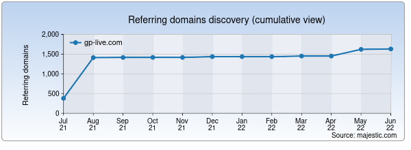 Referring domains for gp-live.com by Majestic Seo