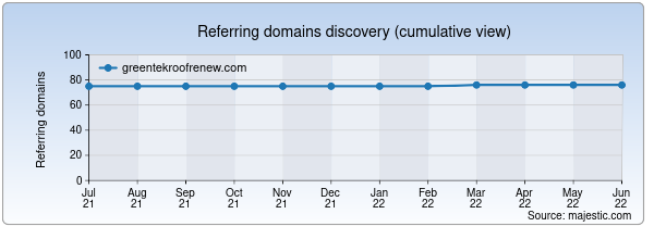 Referring domains for greentekroofrenew.com by Majestic Seo