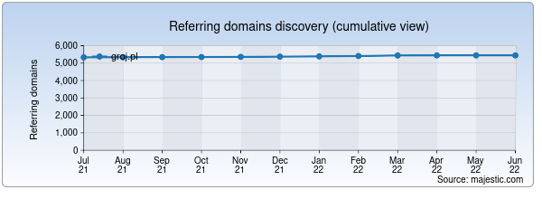 Referring domains for groj.pl by Majestic Seo