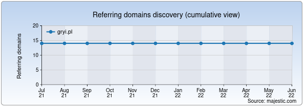 Referring domains for gryi.pl by Majestic Seo
