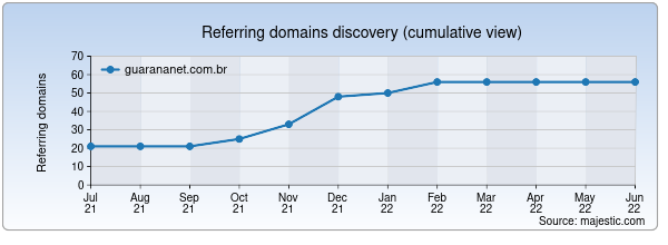 Referring domains for guarananet.com.br by Majestic Seo