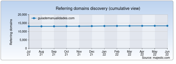 Referring domains for guiademanualidades.com by Majestic Seo