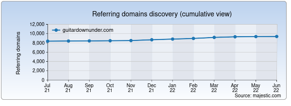 Referring domains for guitardownunder.com by Majestic Seo