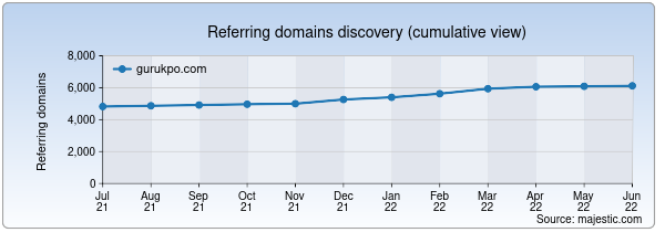 Referring domains for gurukpo.com by Majestic Seo