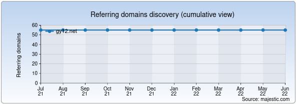 Referring domains for gy12.net by Majestic Seo