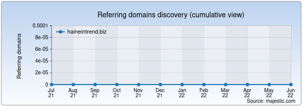 Referring domains for haineintrend.biz by Majestic Seo