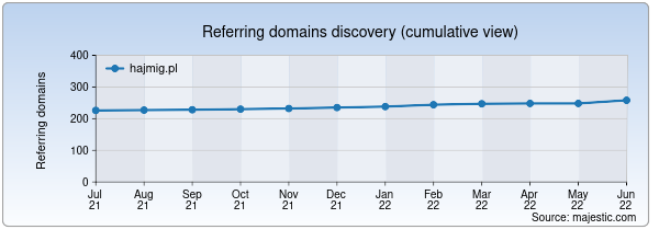Referring domains for hajmig.pl by Majestic Seo