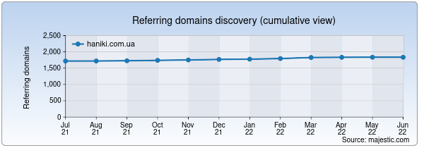 Referring domains for haniki.com.ua by Majestic Seo