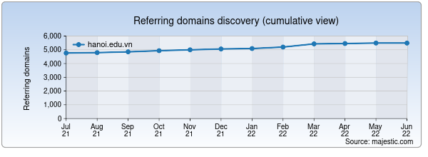 Referring domains for hanoi.edu.vn by Majestic Seo