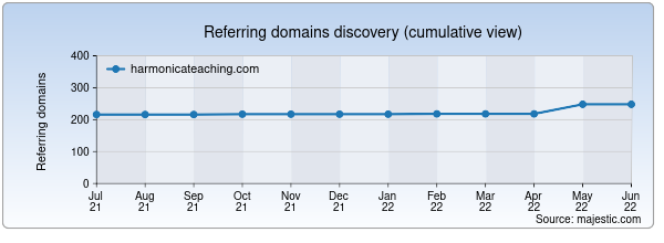 Referring domains for harmonicateaching.com by Majestic Seo