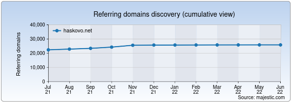 Referring domains for haskovo.net by Majestic Seo