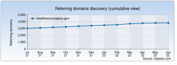 Referring domains for healthearizonaplus.gov by Majestic Seo