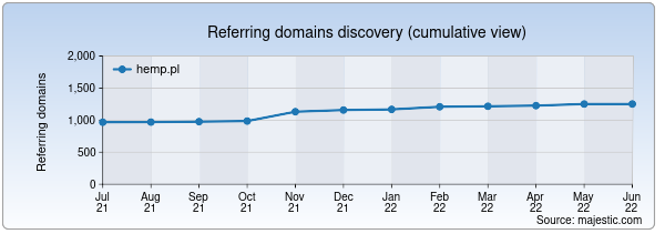 Referring domains for hemp.pl by Majestic Seo