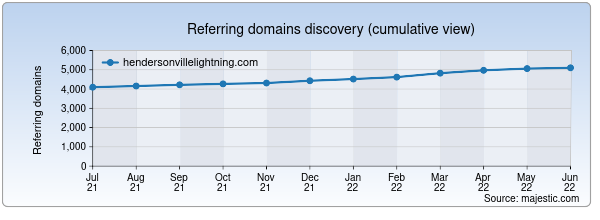 Referring domains for hendersonvillelightning.com by Majestic Seo