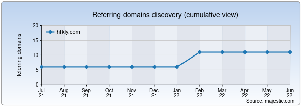 Referring domains for hfkly.com by Majestic Seo