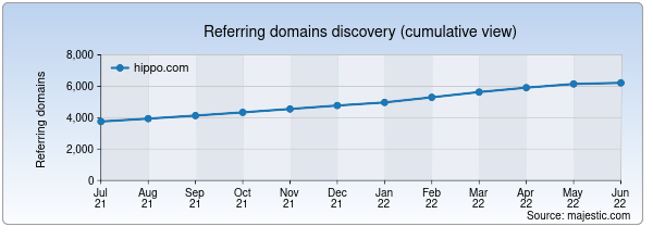 Referring domains for hippo.com by Majestic Seo