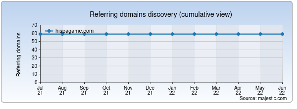 Referring domains for hispagame.com by Majestic Seo