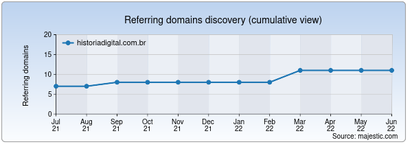 Referring domains for historiadigital.com.br by Majestic Seo
