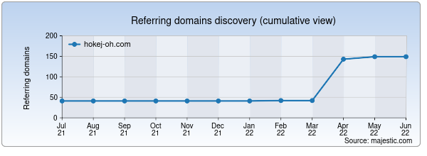 Referring domains for hokej-oh.com by Majestic Seo