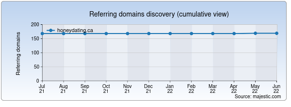 Referring domains for honeydating.ca by Majestic Seo