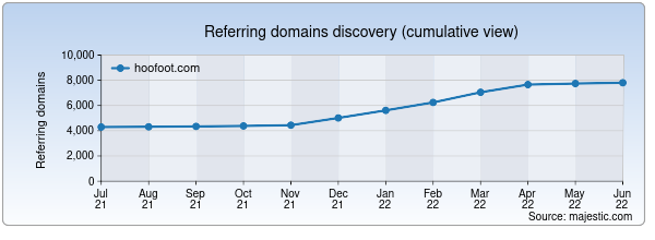 Referring domains for hoofoot.com by Majestic Seo