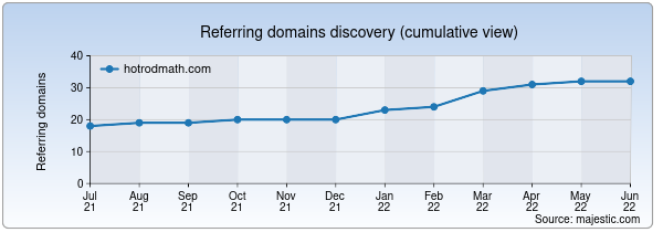 Referring domains for hotrodmath.com by Majestic Seo