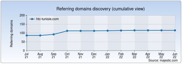 Referring domains for htc-tunisie.com by Majestic Seo