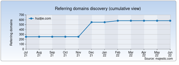 Referring domains for hudjie.com by Majestic Seo