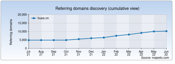 Referring domains for hues.vn by Majestic Seo