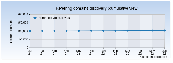 Referring domains for humanservices.gov.au by Majestic Seo