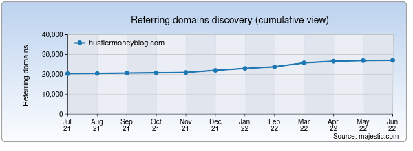 Referring domains for hustlermoneyblog.com by Majestic Seo