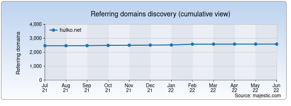 Referring domains for hutko.net by Majestic Seo
