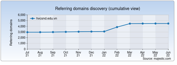 Referring domains for hvcsnd.edu.vn by Majestic Seo