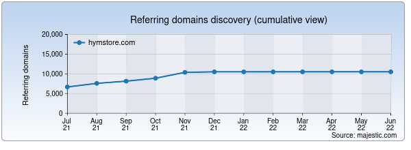 Referring domains for hymstore.com by Majestic Seo