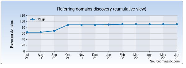 Referring domains for i12.gr by Majestic Seo