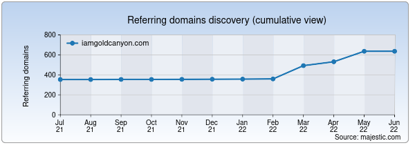 Referring domains for iamgoldcanyon.com by Majestic Seo