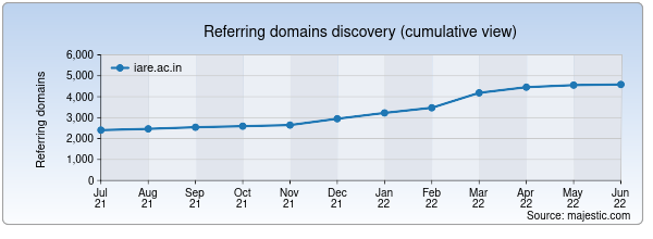 Referring domains for iare.ac.in by Majestic Seo
