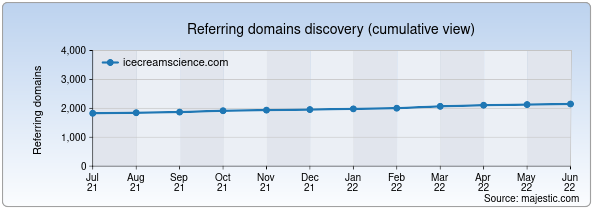Referring domains for icecreamscience.com by Majestic Seo
