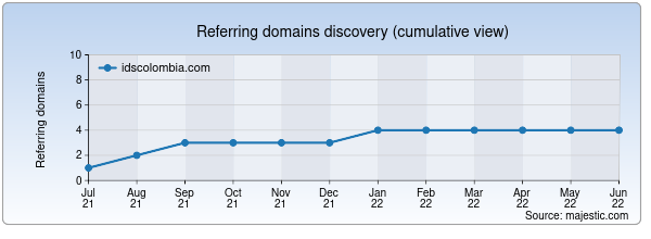 Referring domains for idscolombia.com by Majestic Seo