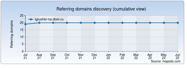 Referring domains for igrushki-na-dom.ru by Majestic Seo